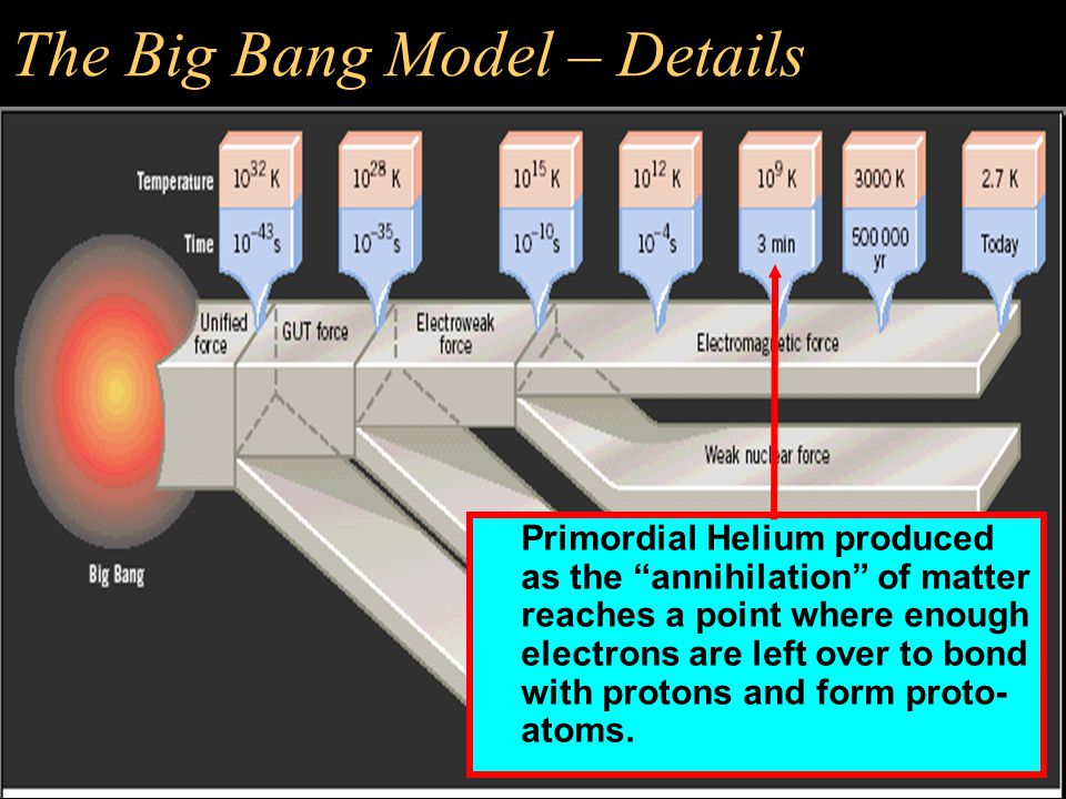 The Big Bang Model – Details Energy becomes low enough for quarks (sub-elementary particles) to finally stick together and form neutron and protons.