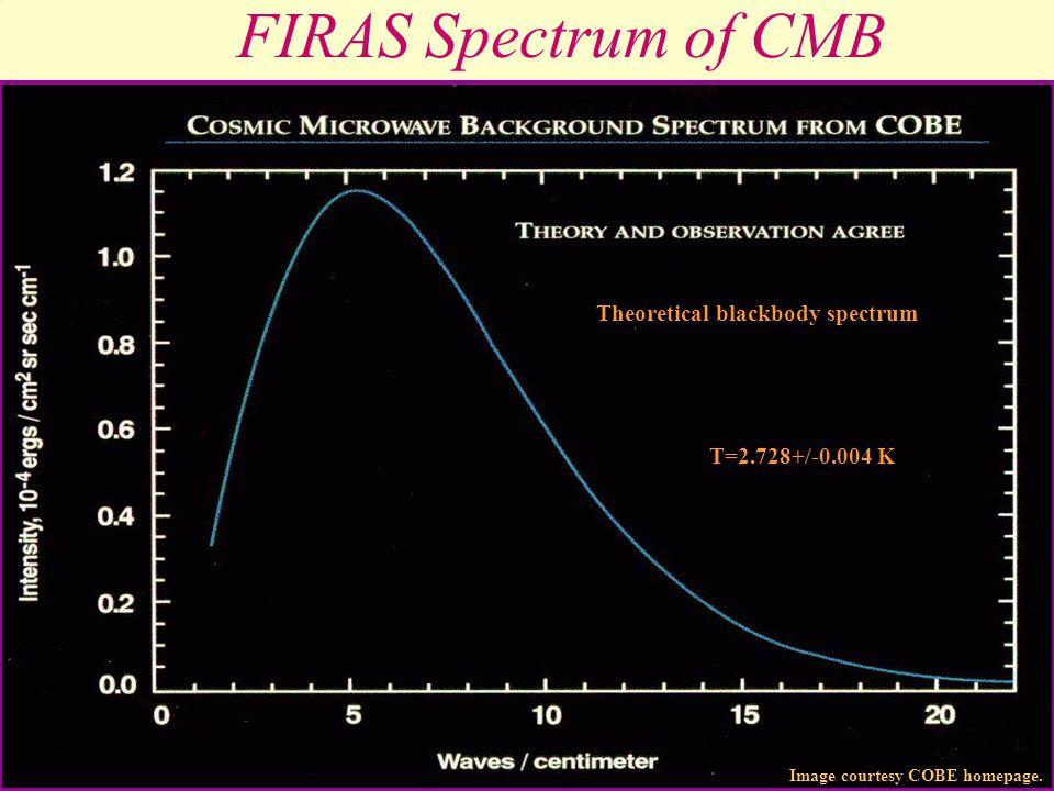 Cosmic Background Spectrum