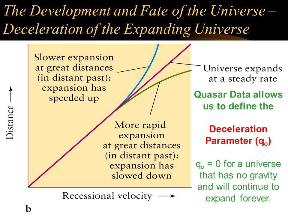 The Development and Fate of the Universe – Deceleration of the Expanding Universe