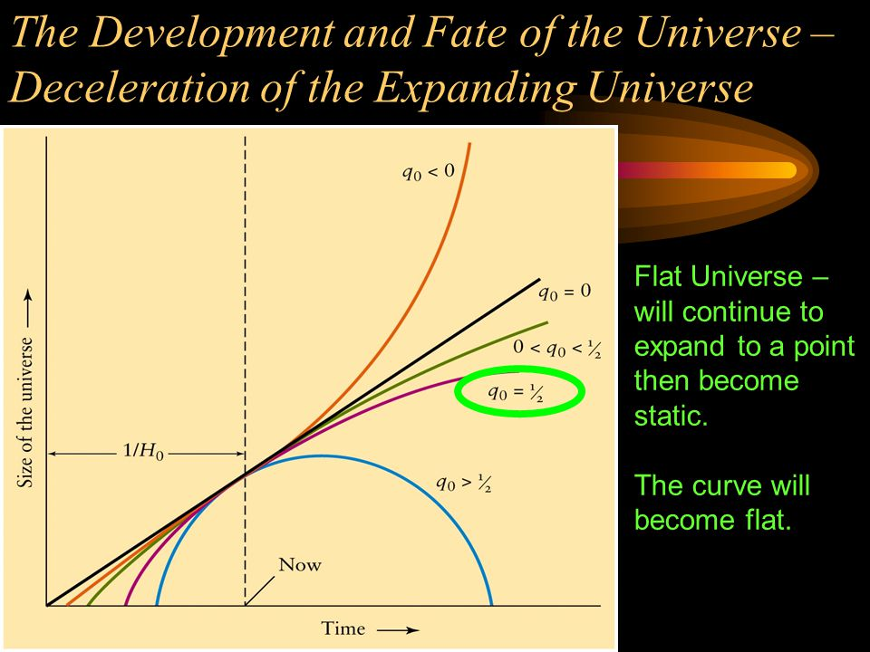 The Development and Fate of the Universe – Deceleration of the Expanding Universe Open Universe – will continue to expand forever, but at slower and slower speeds.