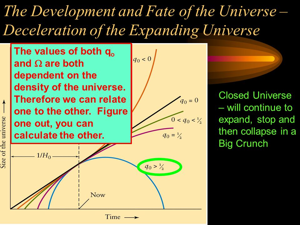 The Development and Fate of the Universe – Deceleration of the Expanding Universe Flat Universe – will continue to expand to a point then become static.