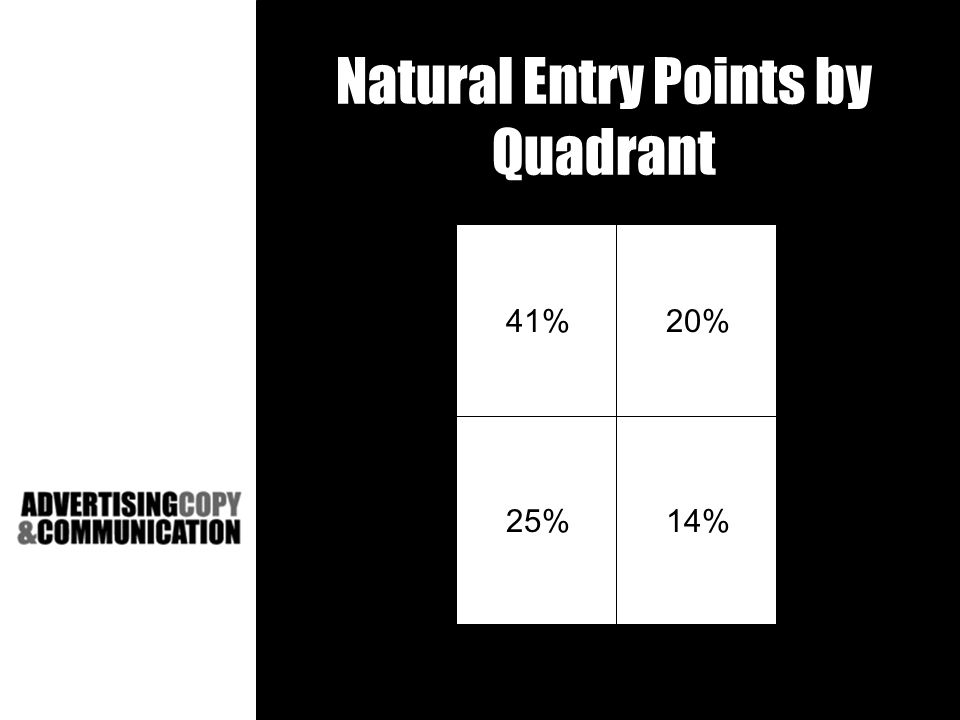 Natural Entry Points by Quadrant 41%20% 25%14%