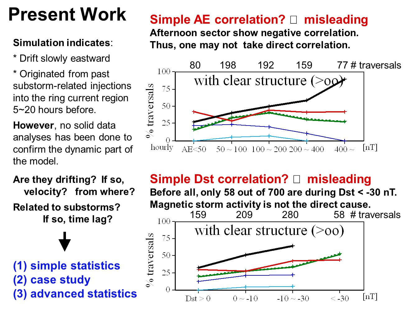 Present Work (1) simple statistics (2) case study (3) advanced statistics Simulation indicates: * Drift slowly eastward * Originated from past substorm-related injections into the ring current region 5~20 hours before.