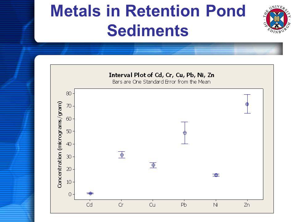 Metals in Retention Pond Sediments