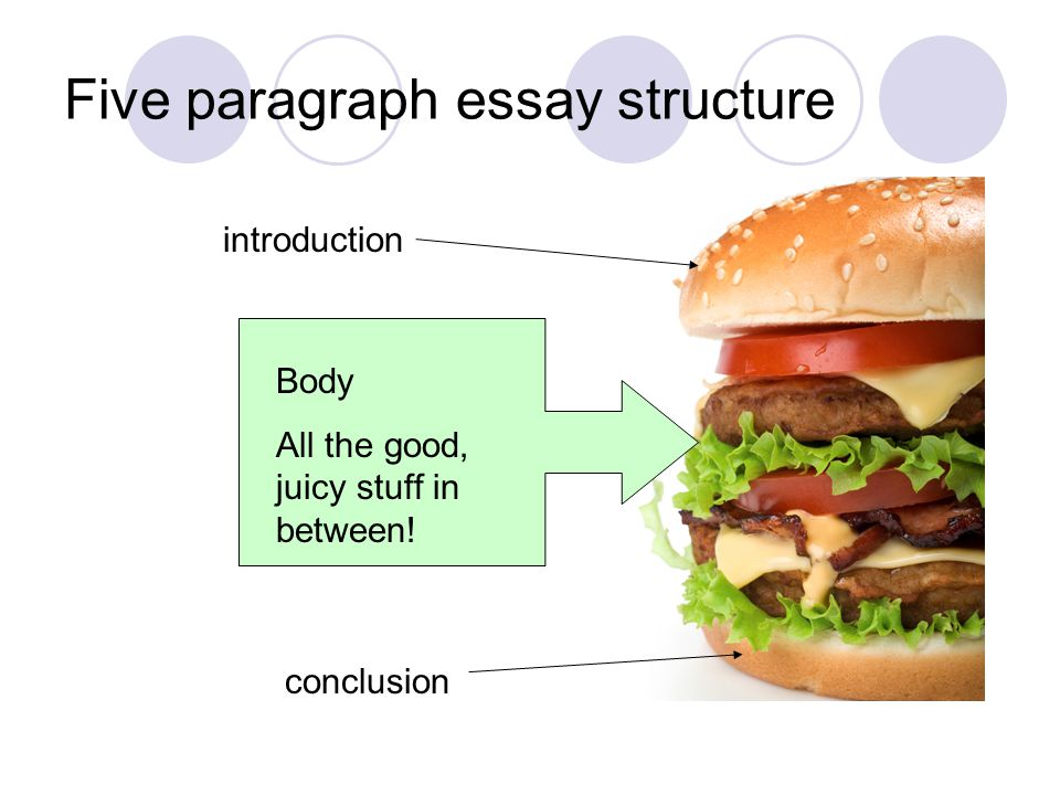 Five paragraph essay structure introduction conclusion Body All the good, juicy stuff in between!