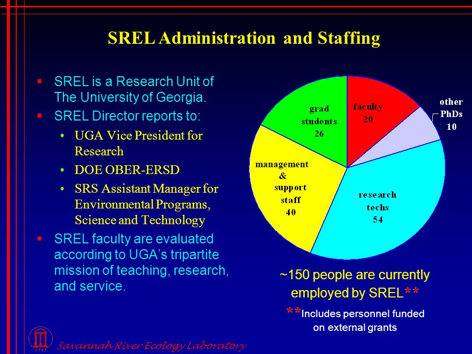 SREL Administration and Staffing ~150 people are currently employed by SREL ** ** Includes personnel funded on external grants  SREL is a Research Unit of The University of Georgia.