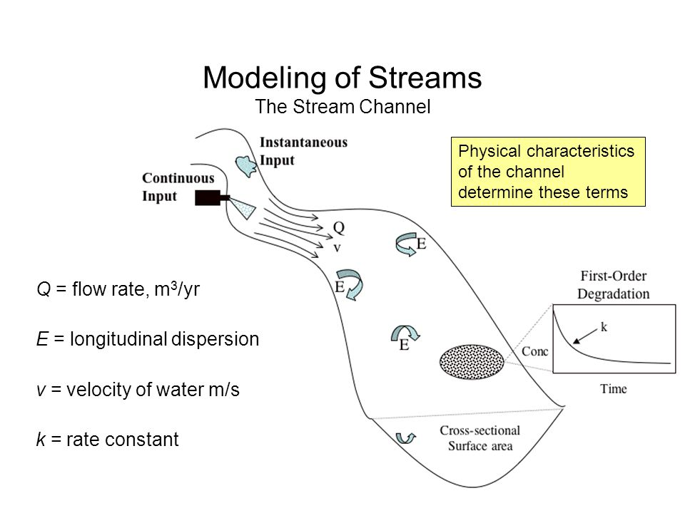 Modeling of Streams The Stream Channel Q = flow rate, m 3 /yr E = longitudinal dispersion v = velocity of water m/s k = rate constant Physical characteristics of the channel determine these terms