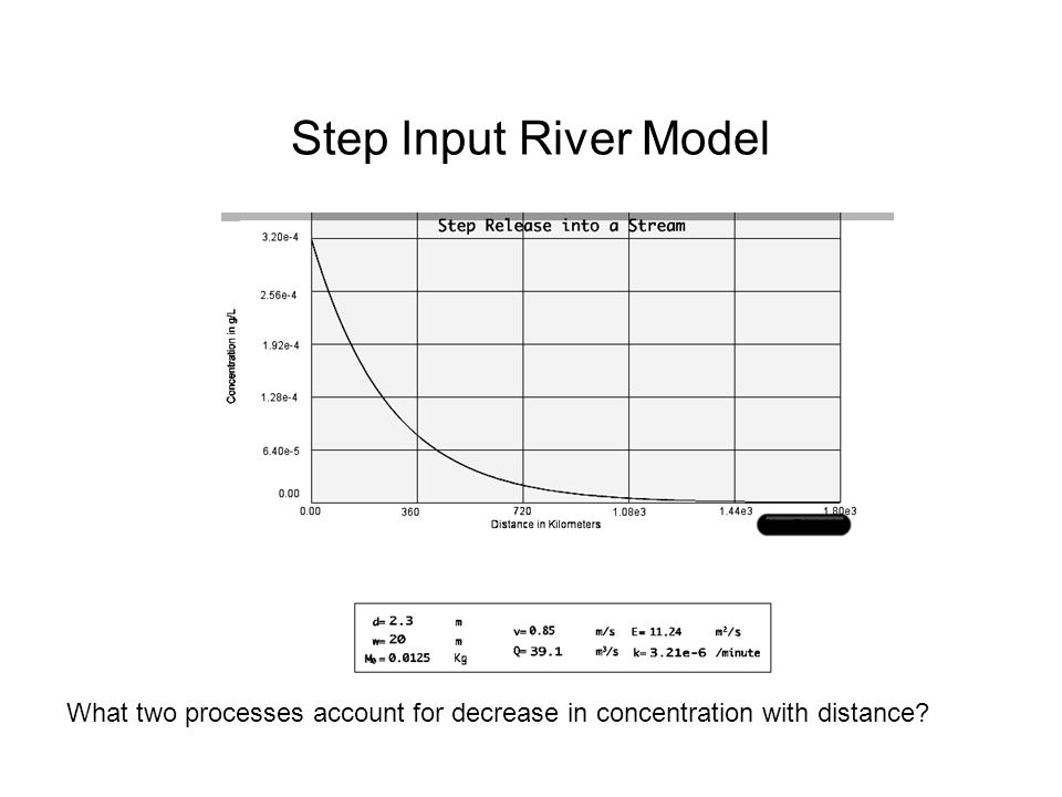 Step Input River Model What two processes account for decrease in concentration with distance