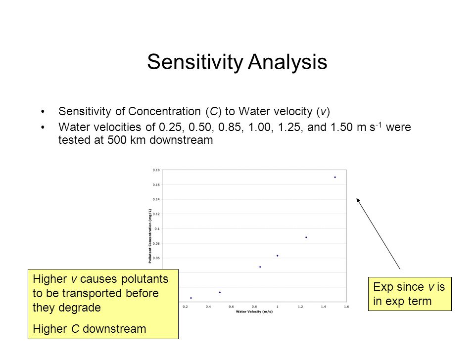 Sensitivity Analysis Sensitivity of Concentration (C) to Water velocity (v) Water velocities of 0.25, 0.50, 0.85, 1.00, 1.25, and 1.50 m s -1 were tested at 500 km downstream Higher v causes polutants to be transported before they degrade Higher C downstream Exp since v is in exp term