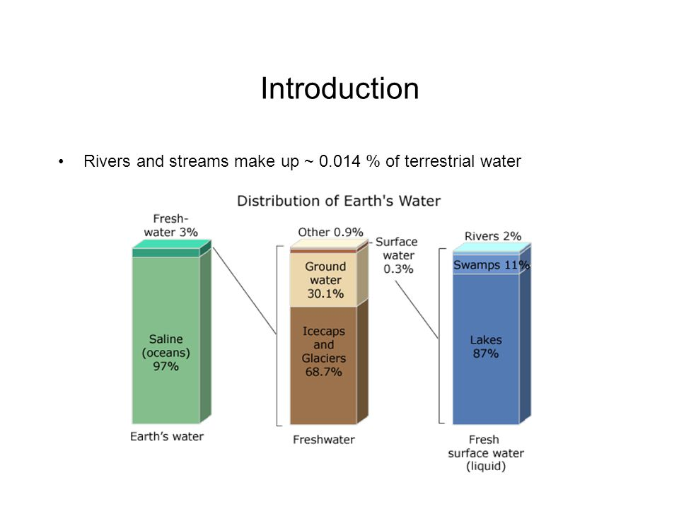 Introduction Rivers and streams make up ~ 0.014 % of terrestrial water
