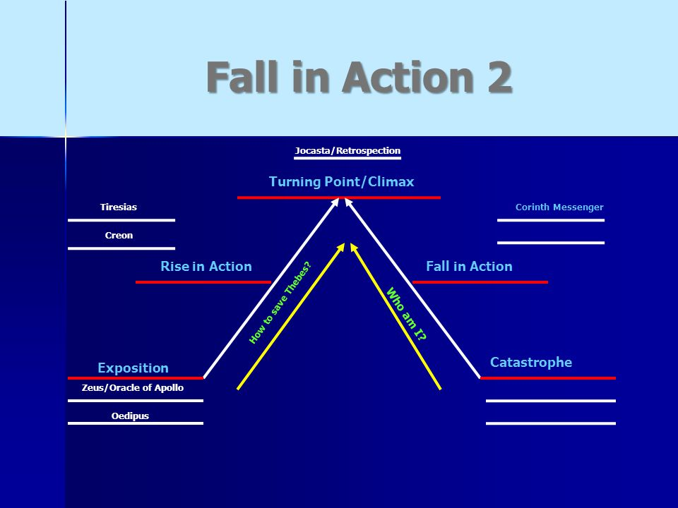 Fall in Action 2 Oedipus Zeus/Oracle of Apollo Exposition Rise in Action Turning Point/Climax Jocasta/Retrospection Fall in Action Catastrophe How to