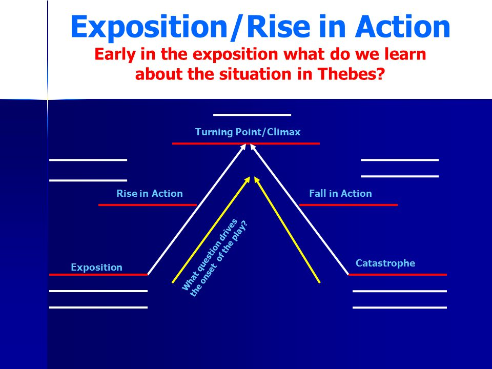 Exposition/Rise in Action Early in the exposition what do we learn about the situation in Thebes? Exposition Rise in Action Turning Point/Climax Fall