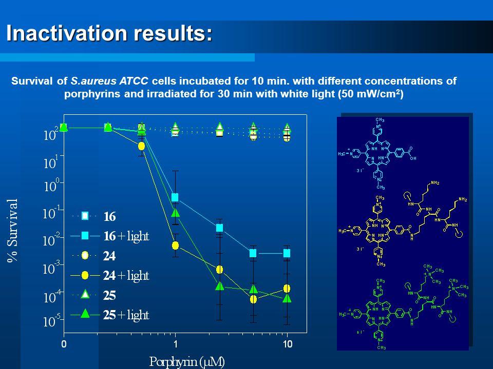 Survival of S.aureus ATCC cells incubated for 10 min.