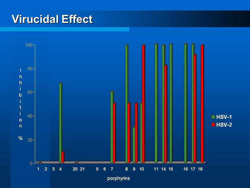 Virucidal Effect