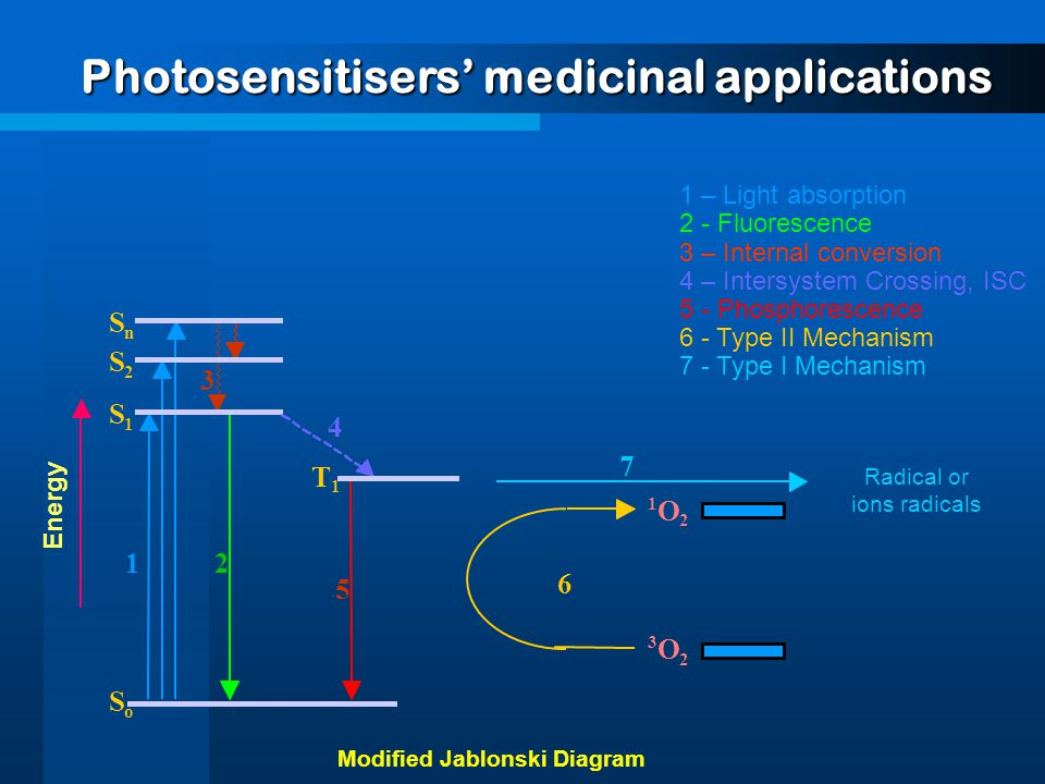 Photosensitisers' medicinal applications 1 2 5 3 1 O 2 3 O 2 6 1 – Light absorption 2 - Fluorescence 3 – Internal conversion 4 – Intersystem Crossing, ISC 5 - Phosphorescence 6 - Type II Mechanism 7 - Type I Mechanism 7 Radical or ions radicals Energy o S S 1 S 2 S n 4 T 1 Modified Jablonski Diagram