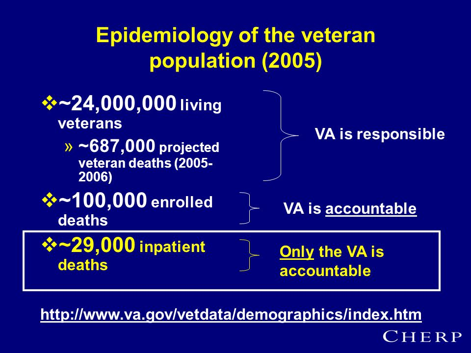 Epidemiology of the veteran population (2005)  ~24,000,000 living veterans »~687,000 projected veteran deaths (2005- 2006)  ~100,000 enrolled deaths  ~29,000 inpatient deaths http://www.va.gov/vetdata/demographics/index.htm VA is responsible Only the VA is accountable VA is accountable
