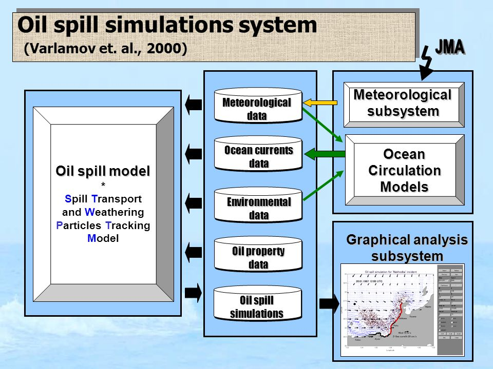 Oil spill simulations system (Varlamov et. al., 2000) Oil spill model * Spill Transport and Weathering Particles Tracking Model Graphical analysis sub