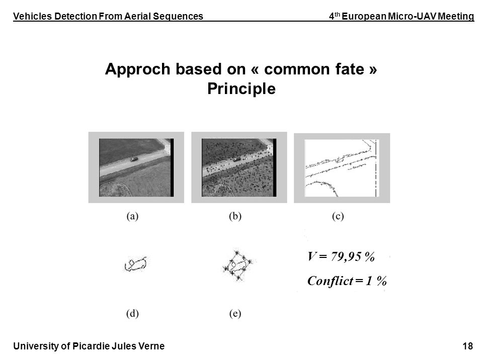 Vehicles Detection From Aerial Sequences 4 th European Micro-UAV Meeting University of Picardie Jules Verne 18 Approch based on « common fate » Principle V = 79,95 % Conflict = 1 %