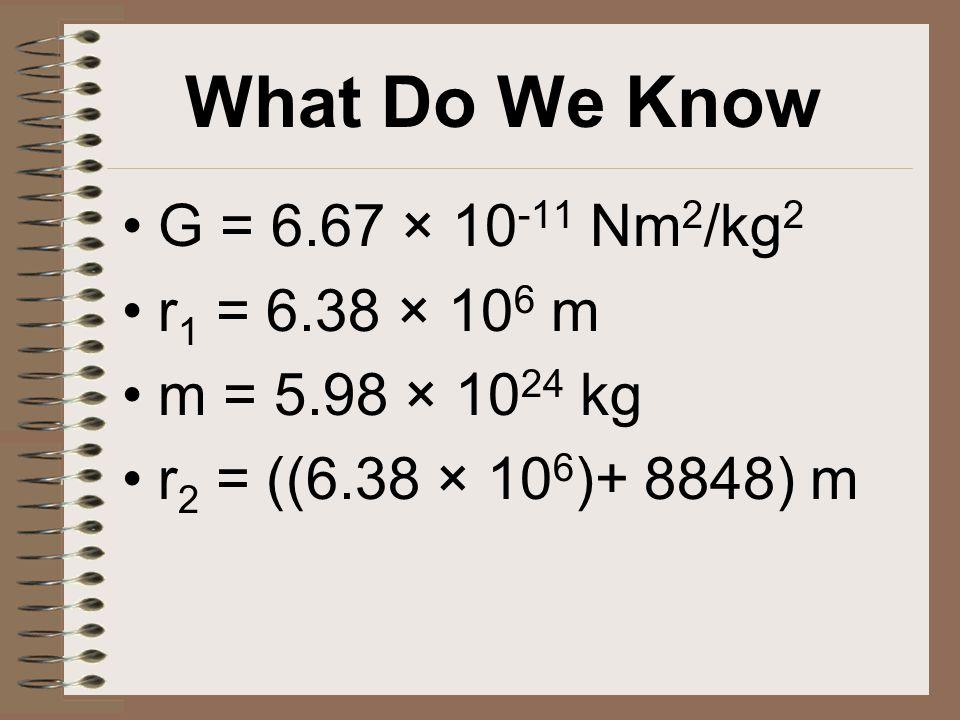 What Do We Know G = 6.67 × 10 -11 Nm 2 /kg 2 r 1 = 6.38 × 10 6 m m = 5.98 × 10 24 kg r 2 = ((6.38 × 10 6 )+ 8848) m