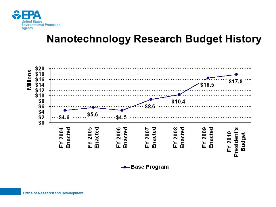 Office of Research and Development Nanotechnology Research Budget History