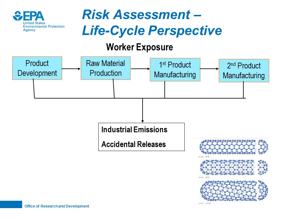 Office of Research and Development Risk Assessment – Life-Cycle Perspective Raw Material Production 1 st Product Manufacturing Worker Exposure Industrial Emissions Accidental Releases 2 nd Product Manufacturing Product Development