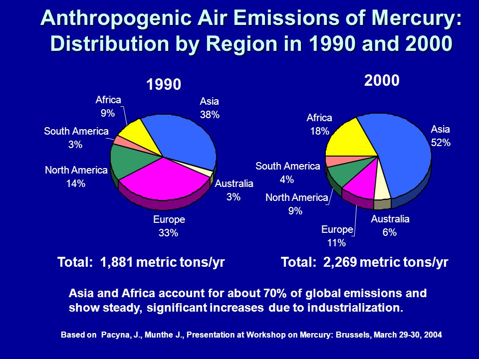 Anthropogenic Air Emissions of Mercury: Distribution by Region in 1990 and 2000 Total: 1,881 metric tons/yrTotal: 2,269 metric tons/yr Asia and Africa