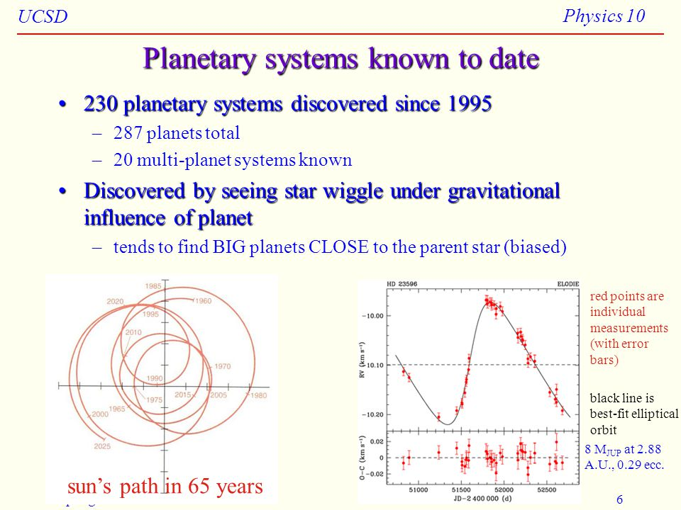 UCSD Physics 10 Spring 20086 Planetary systems known to date 230 planetary systems discovered since 1995230 planetary systems discovered since 1995 –287 planets total –20 multi-planet systems known Discovered by seeing star wiggle under gravitational influence of planetDiscovered by seeing star wiggle under gravitational influence of planet –tends to find BIG planets CLOSE to the parent star (biased) sun's path in 65 years red points are individual measurements (with error bars) black line is best-fit elliptical orbit 8 M JUP at 2.88 A.U., 0.29 ecc.