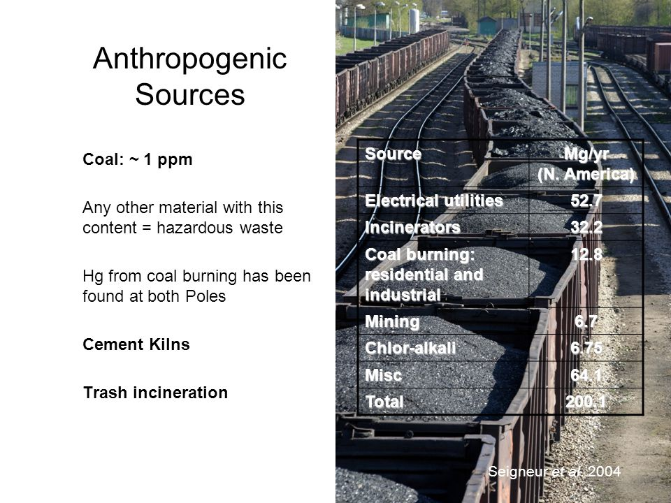 Anthropogenic Sources Coal: ~ 1 ppm Any other material with this content = hazardous waste Hg from coal burning has been found at both Poles Cement Ki