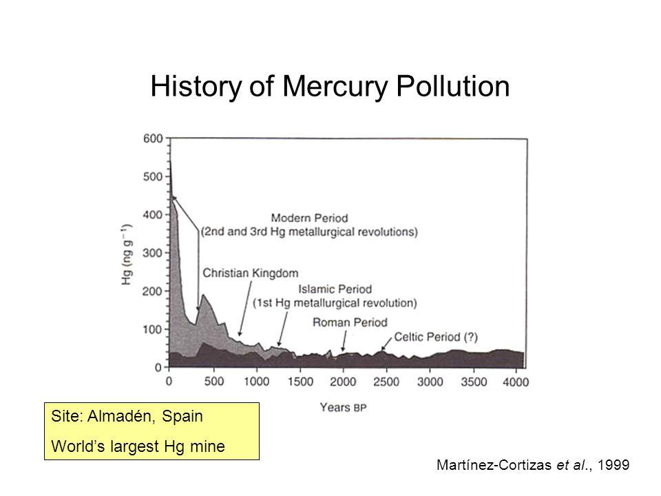 History of Mercury Pollution Martínez-Cortizas et al., 1999 Site: Almadén, Spain World's largest Hg mine