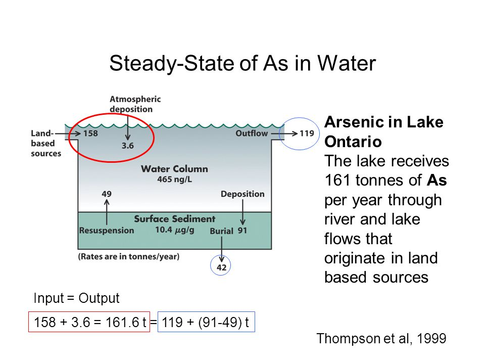 Steady-State of As in Water Arsenic in Lake Ontario The lake receives 161 tonnes of As per year through river and lake flows that originate in land ba