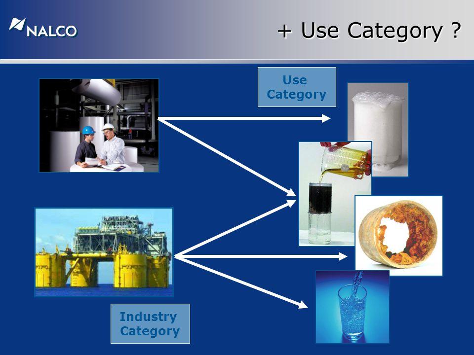 + Use Category ? Industry Category Use Category