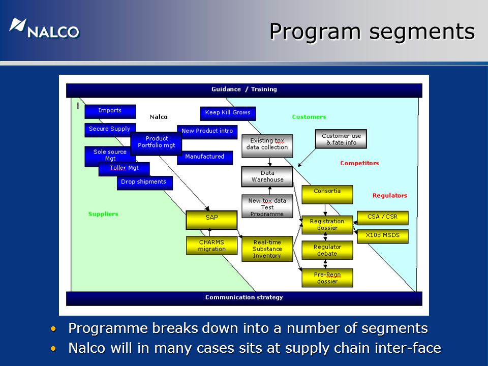 Program segments Programme breaks down into a number of segments Programme breaks down into a number of segments Nalco will in many cases sits at supply chain inter-face Nalco will in many cases sits at supply chain inter-face