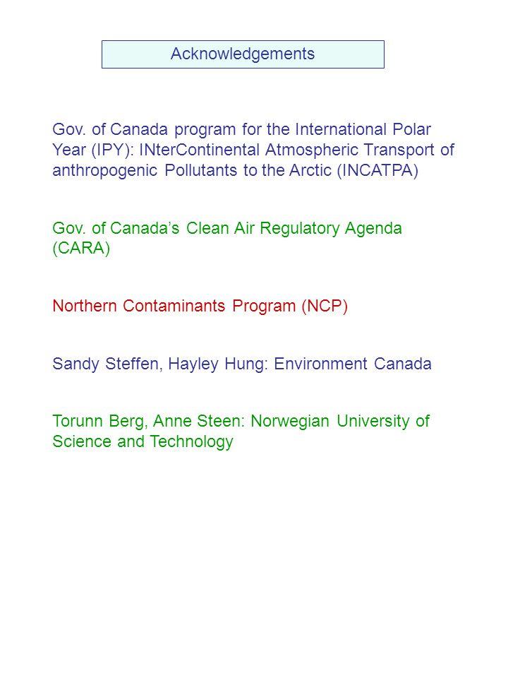 Gov. of Canada program for the International Polar Year (IPY): INterContinental Atmospheric Transport of anthropogenic Pollutants to the Arctic (INCAT