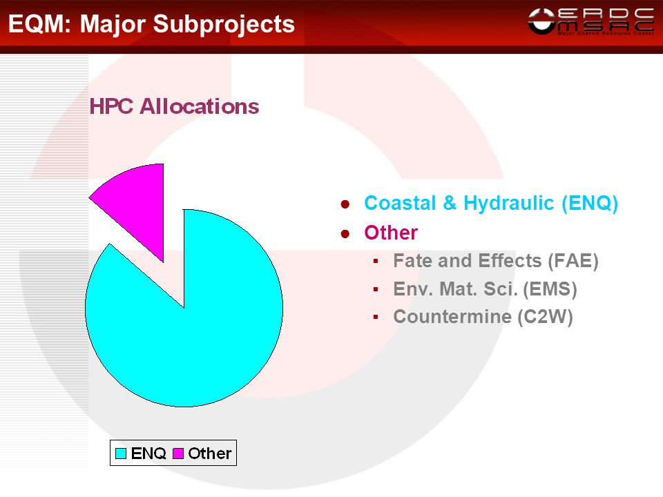 EQM Broad Missions Wave and storm surge analysis is the largest consumer of EQM HPC resources in FY08.