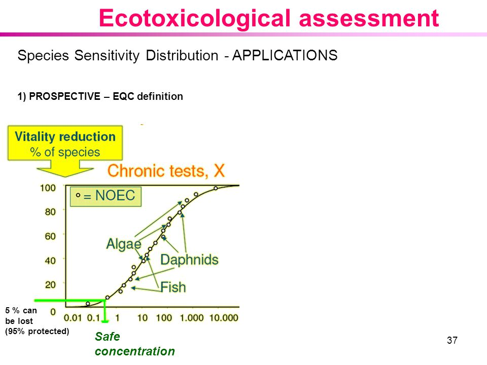 37 Species Sensitivity Distribution - APPLICATIONS 1) PROSPECTIVE – EQC definition 5 % can be lost (95% protected) Safe concentration Ecotoxicological assessment