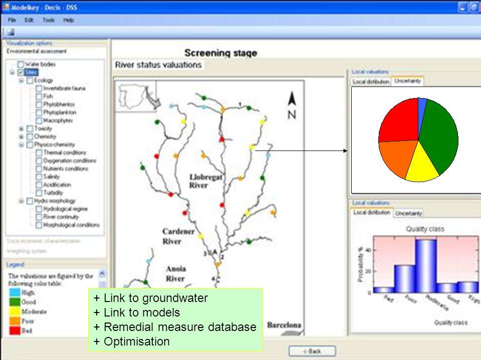 53 + Link to groundwater + Link to models + Remedial measure database + Optimisation