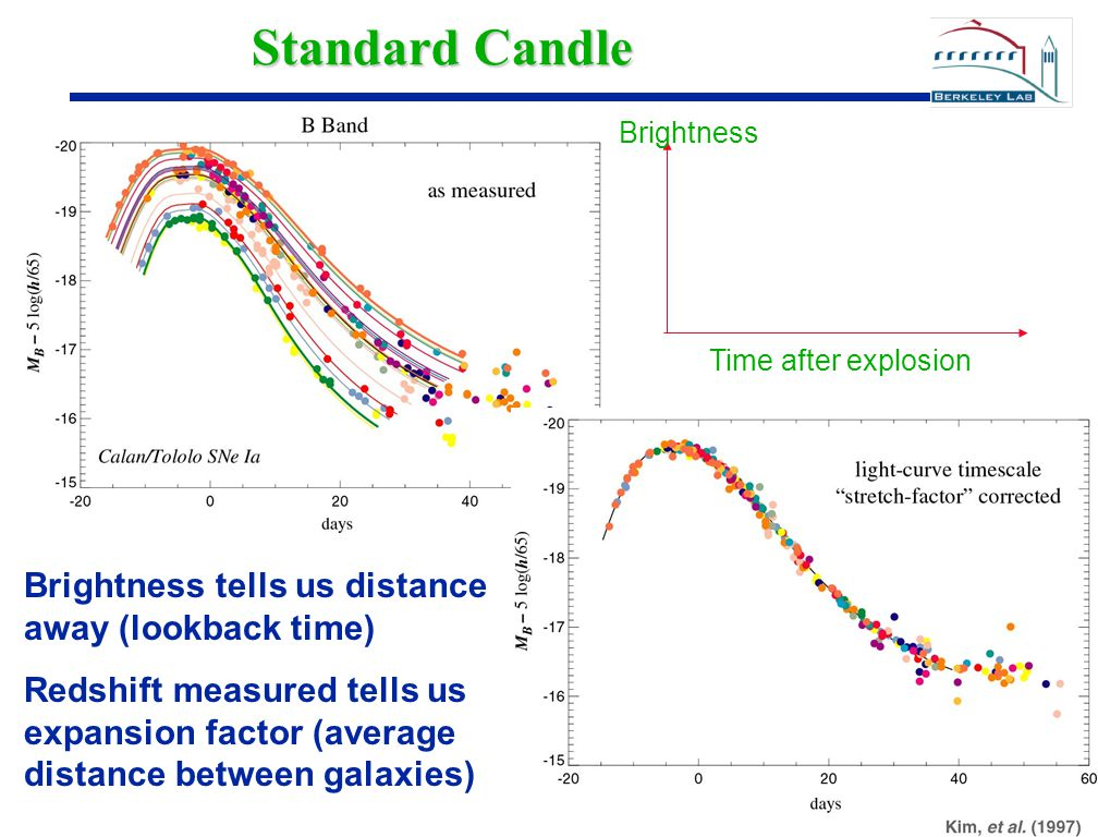 22 Standard Candle Time after explosion Brightness Brightness tells us distance away (lookback time) Redshift measured tells us expansion factor (aver