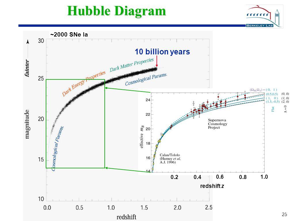 25 ~2000 SNe Ia Hubble Diagram redshift z 0.2 0.4 0.6 0.8 1.0 10 billion years