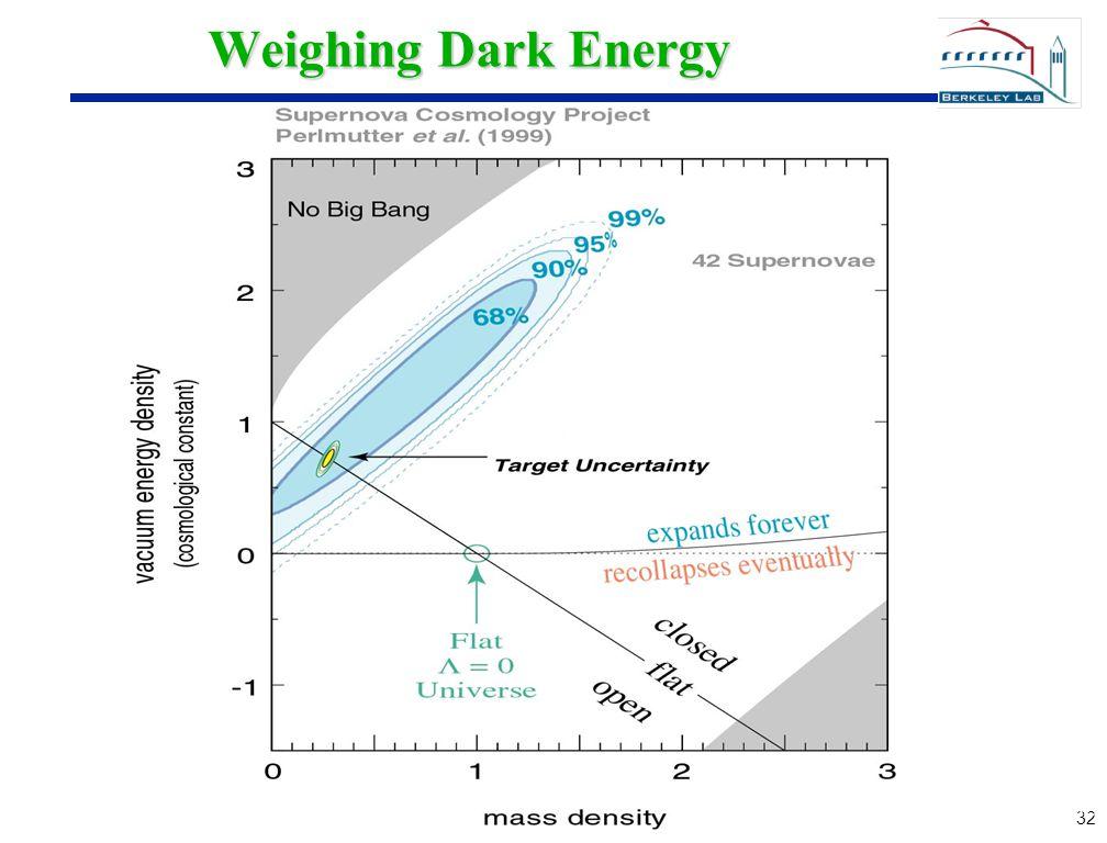 32 Weighing Dark Energy