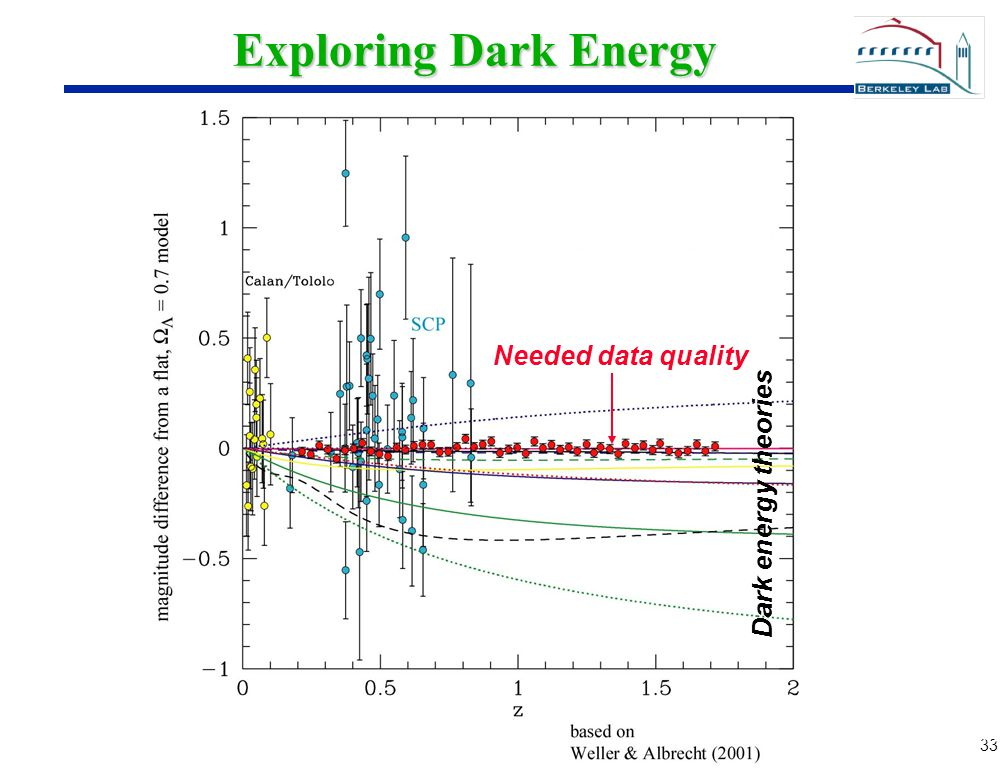 33 Exploring Dark Energy Current ground based compared with Binned simulated data and a sample of Dark energy models Dark energy theories Needed data