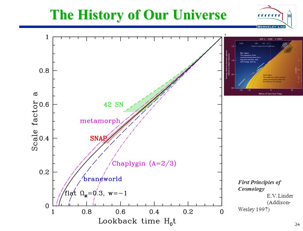 34 The History of Our Universe First Principles of Cosmology E.V. Linder (Addison- Wesley 1997)