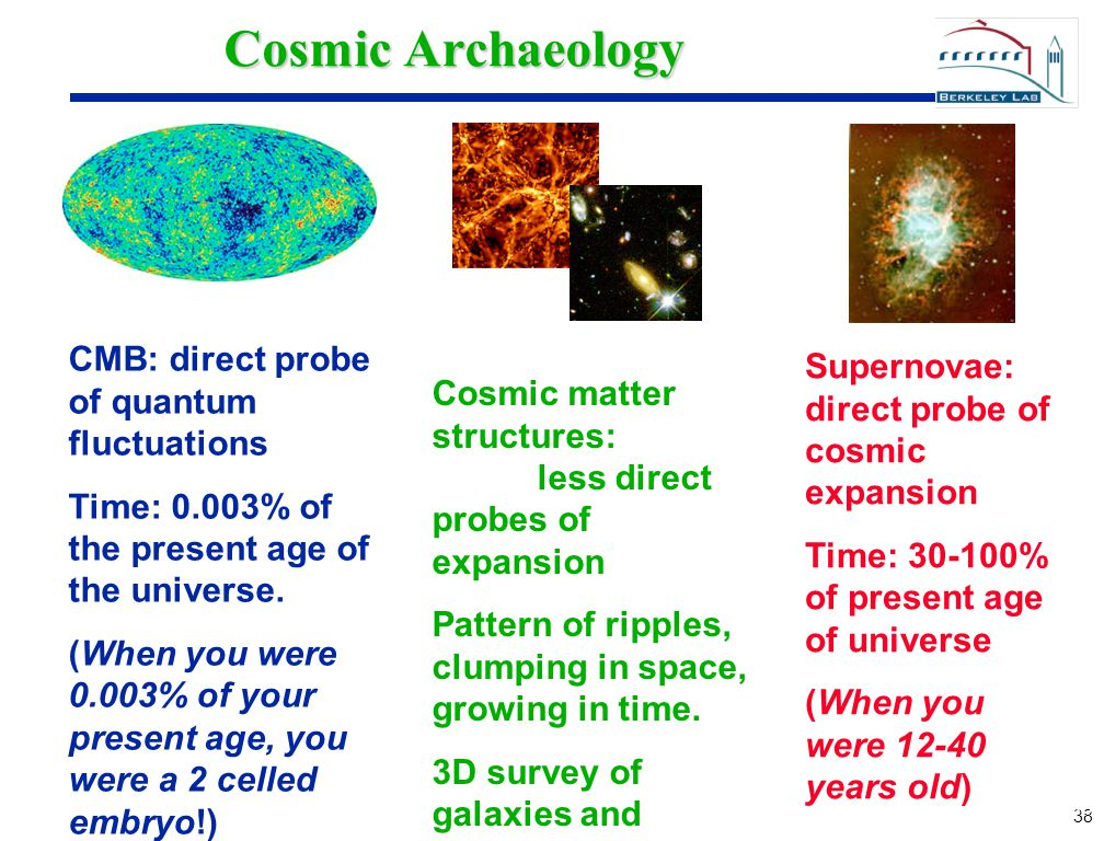 38 Cosmic Archaeology CMB: direct probe of quantum fluctuations Time: 0.003% of the present age of the universe. (When you were 0.003% of your present