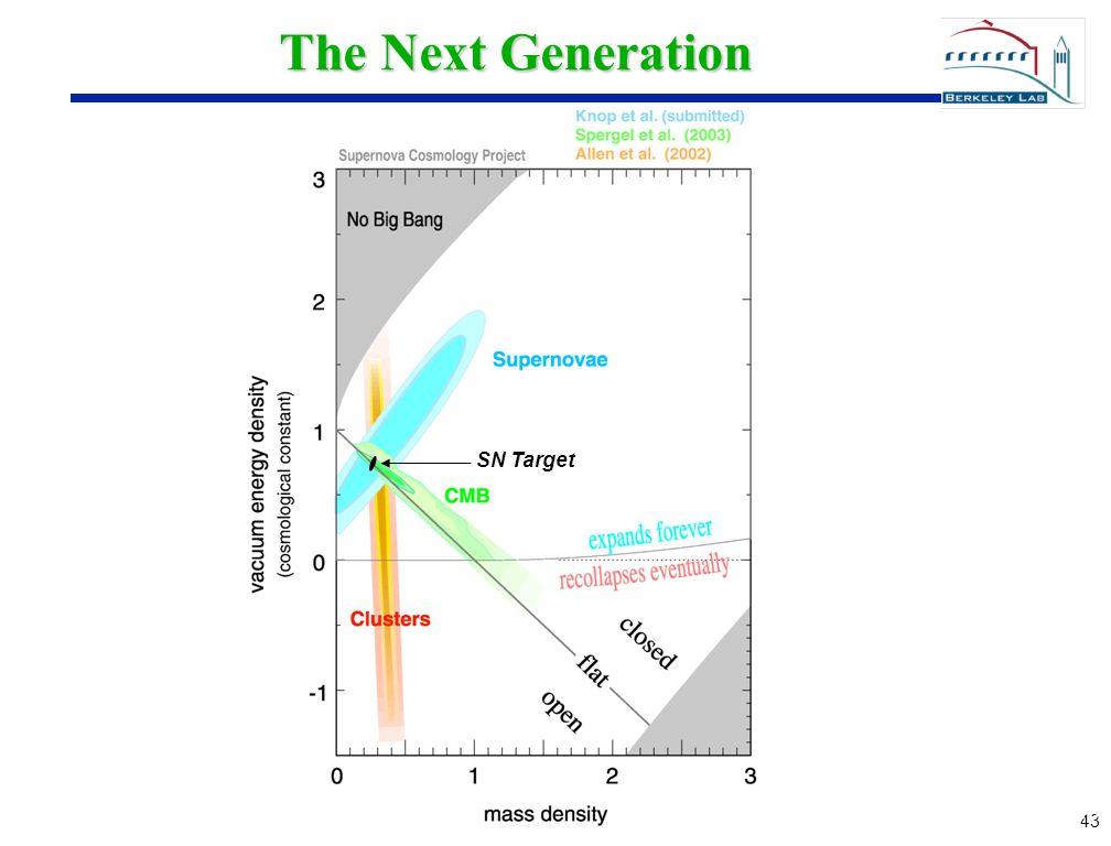 43 The Next Generation SN Target