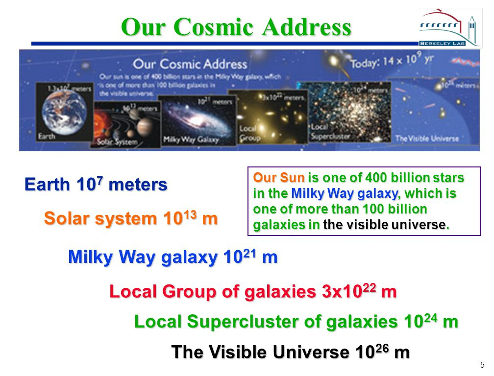 5 5 Our Cosmic Address Earth 10 7 meters Solar system 10 13 m Milky Way galaxy 10 21 m Local Group of galaxies 3x10 22 m Local Supercluster of galaxie