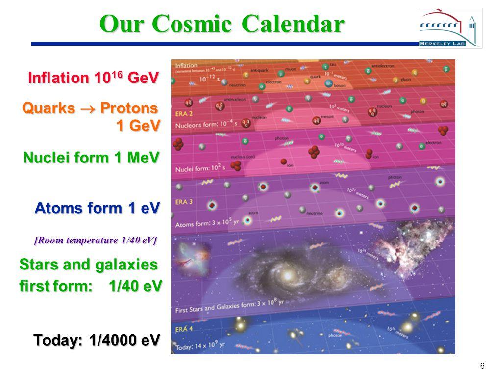 6 6 Our Cosmic Calendar Inflation 10 16 GeV Quarks  Protons 1 GeV Nuclei form 1 MeV Atoms form 1 eV Stars and galaxies first form: 1/40 eV Today: 1/4000 eV [Room temperature 1/40 eV]