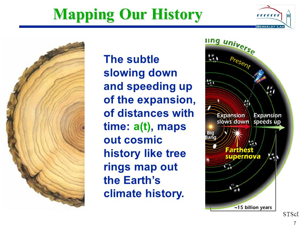 7 7 Mapping Our History The subtle slowing down and speeding up of the expansion, of distances with time: a(t), maps out cosmic history like tree rings map out the Earth's climate history.