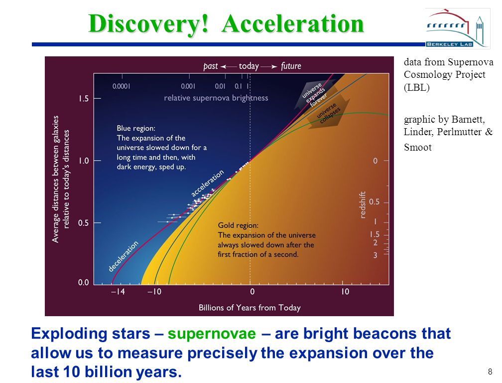 8 8 Discovery! Acceleration Exploding stars – supernovae – are bright beacons that allow us to measure precisely the expansion over the last 10 billio