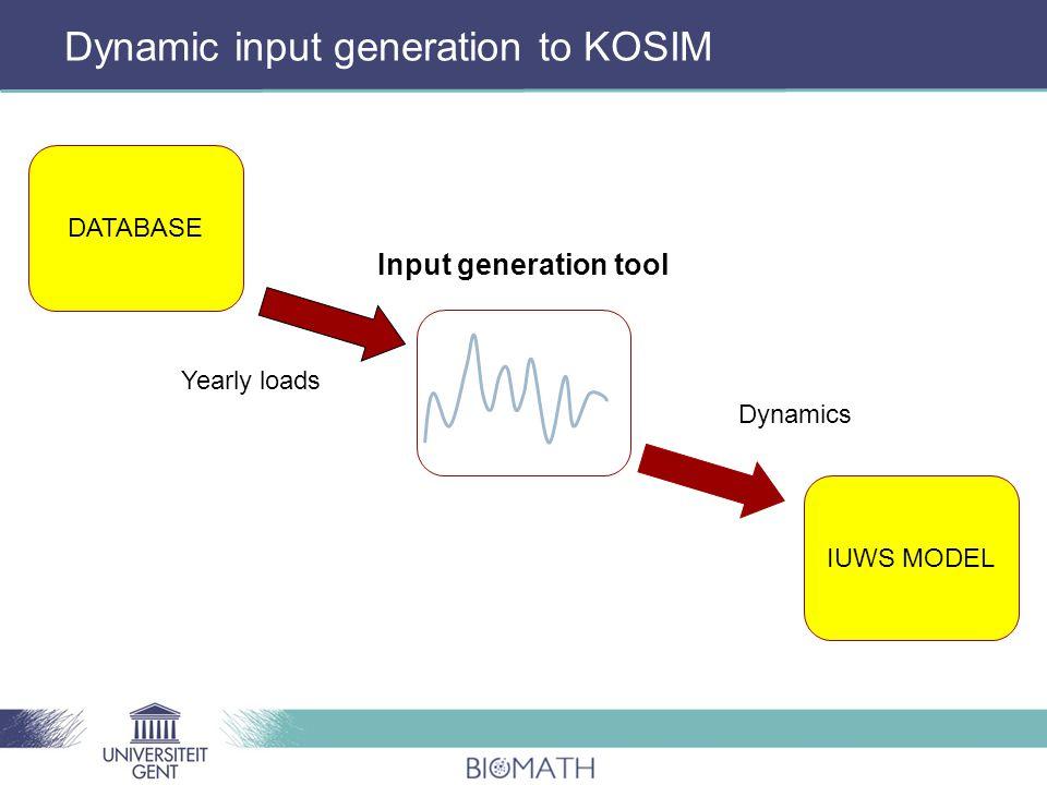DATABASE IUWS MODEL Input generation tool Yearly loads Dynamics Dynamic input generation to KOSIM