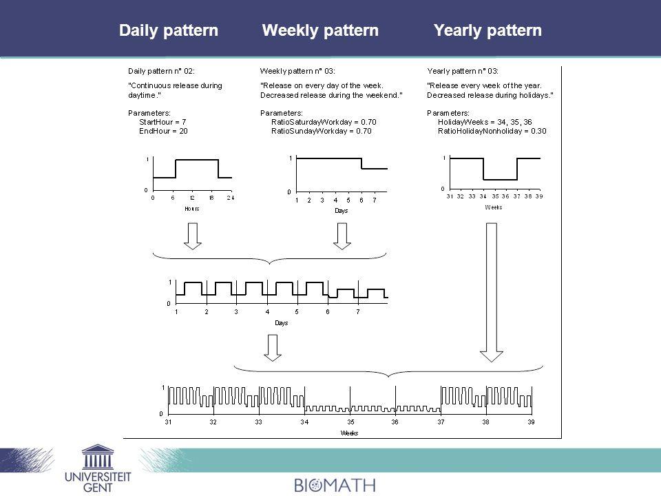 Daily patternWeekly patternYearly pattern