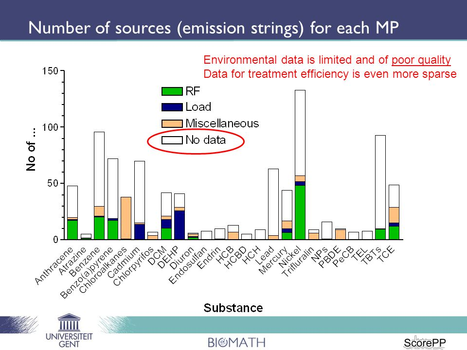 Number of sources (emission strings) for each MP Environmental data is limited and of poor quality Data for treatment efficiency is even more sparse